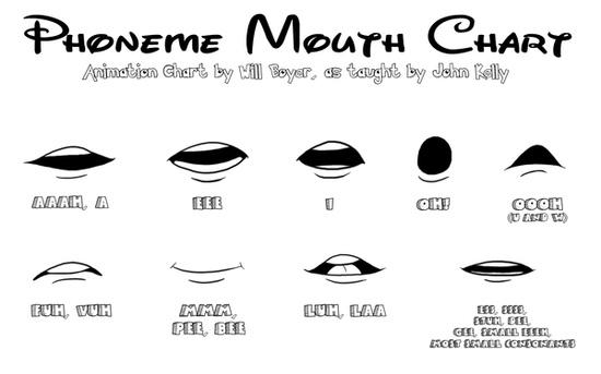mouth_chart